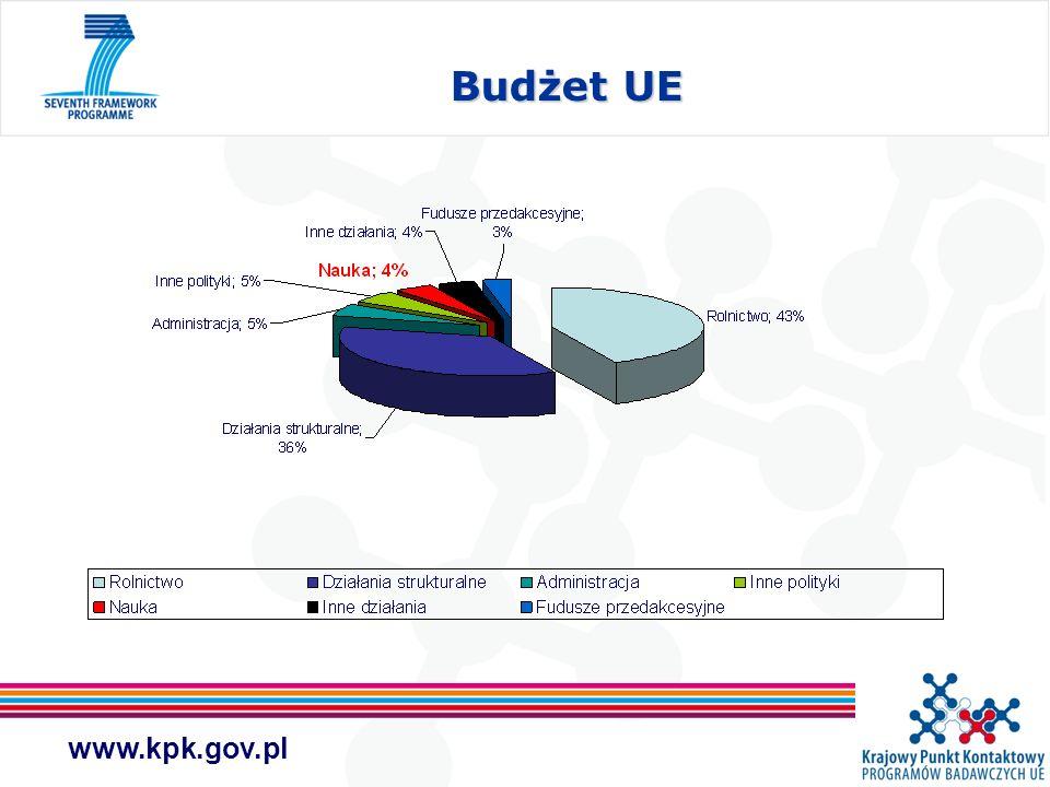 www.kpk.gov.pl Budżet UE