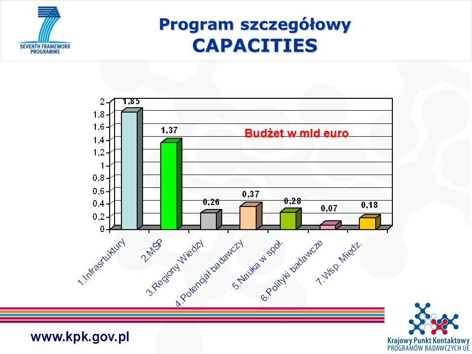 www.kpk.gov.pl Program szczegółowy CAPACITIES Budżet w mld euro
