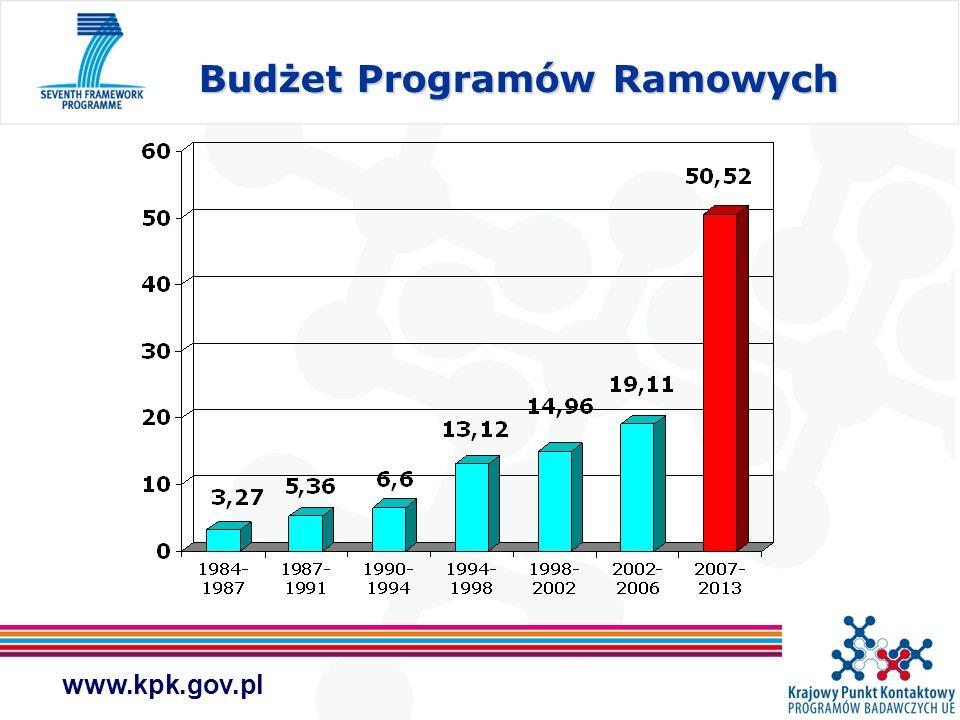 www.kpk.gov.pl Budżet Programów Ramowych