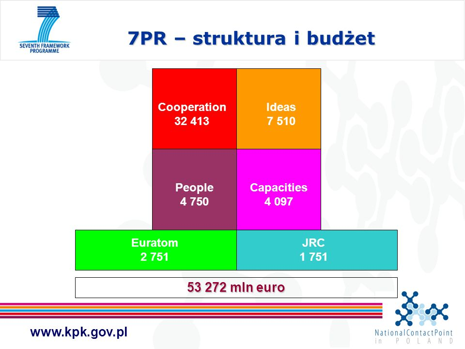 www.kpk.gov.pl PEOPLE Typy projektów - przykłady Projekty Indywidualne umożliwią europejskim naukowcom prowadzenie badań przez okres od 12 do 24 miesięcy w placówce naukowej lub przedsiębiorstwie innego kraju europejskiego Europejskie Granty Reintegracyjne dla naukowców korzystających przez określony czas z ofert szkoleniowych programów ramowych.
