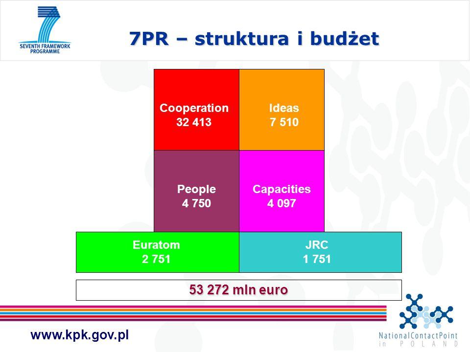 www.kpk.gov.pl COOPERATION Temat 9.
