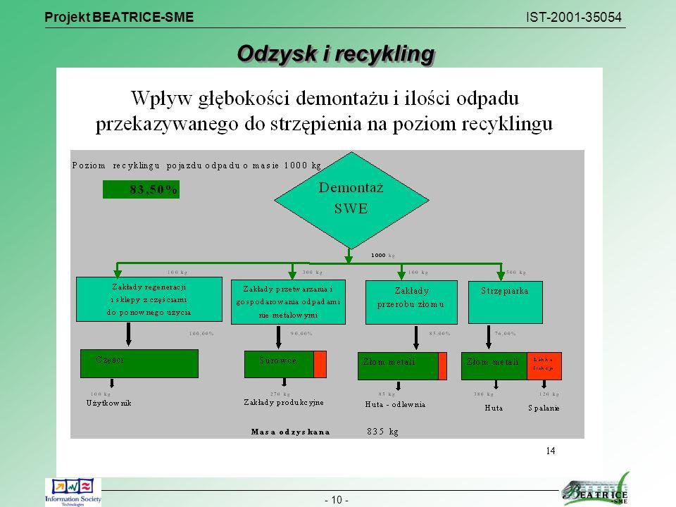 Projekt BEATRICE-SME IST-2001-35054 - 10 - Odzysk i recykling