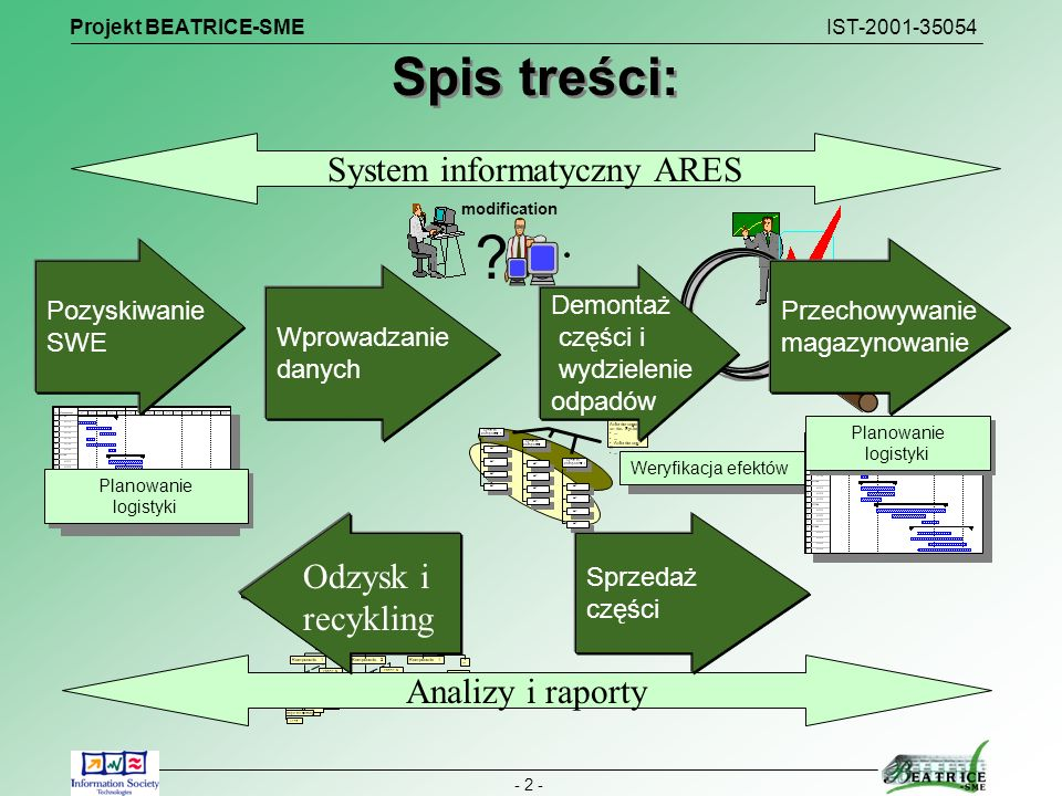 Projekt BEATRICE-SME IST-2001-35054 - 2 - System- komponente 1 AP... System- komponente.. AP... System- komponente i AP... Liste der Anforderungen an