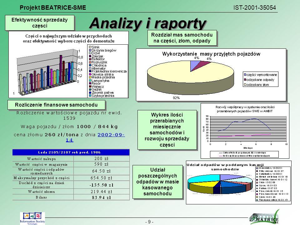 Projekt BEATRICE-SME IST-2001-35054 - 9 - Analizy i raporty Udział poszczególnych odpadów w masie kasowanego samochodu Rozdział mas samochodu na częśc