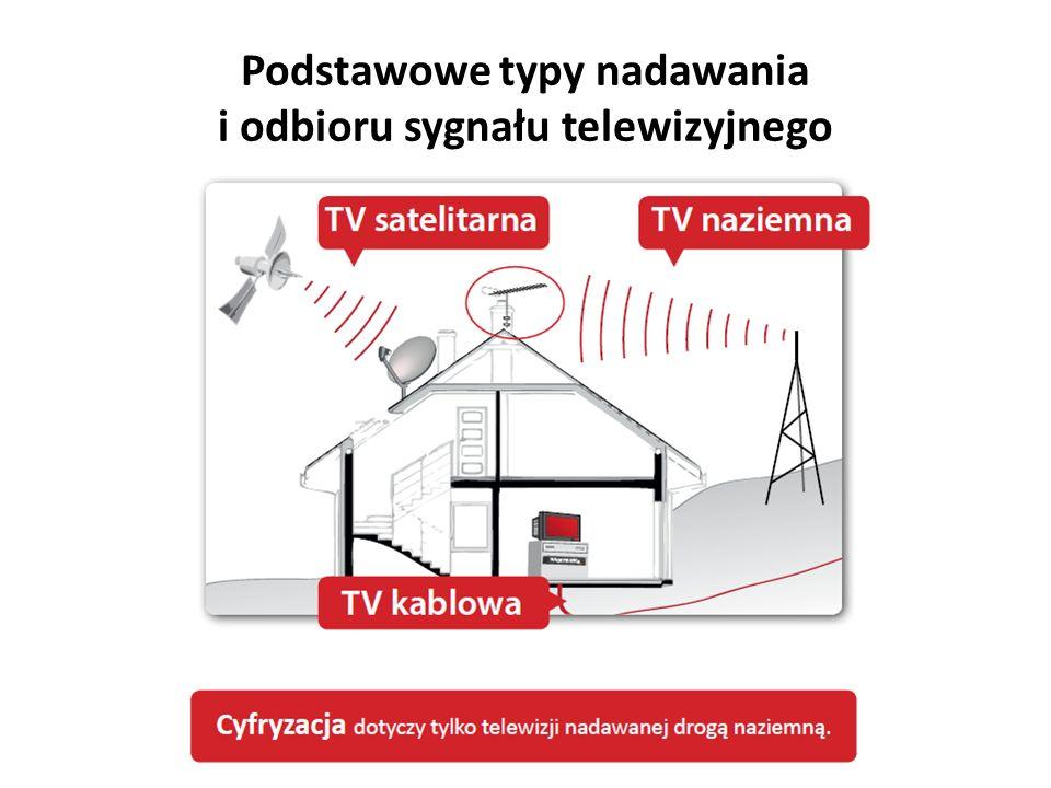 Podstawowe typy nadawania i odbioru sygnału telewizyjnego