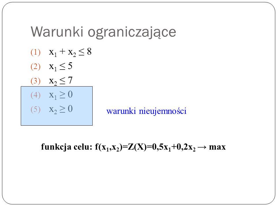 Warunki ograniczające (1) x 1 + x 2 8 (2) x 1 5 (3) x 2 7 (4) x 1 0 (5) x 2 0 warunki nieujemności funkcja celu: f(x 1,x 2 )=Z(X)=0,5x 1 +0,2x 2 max