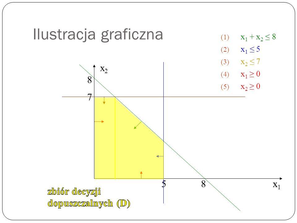 Ilustracja graficzna (1) x 1 + x 2 8 (2) x 1 5 (3) x 2 7 (4) x 1 0 (5) x 2 0 x1x1 x2x2 8 8 7 5