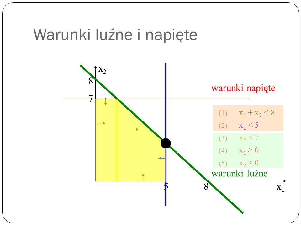 Warunki luźne i napięte (1) x 1 + x 2 8 (2) x 1 5 (3) x 2 7 (4) x 1 0 (5) x 2 0 x1x1 x2x2 8 8 7 5 warunki napięte warunki luźne