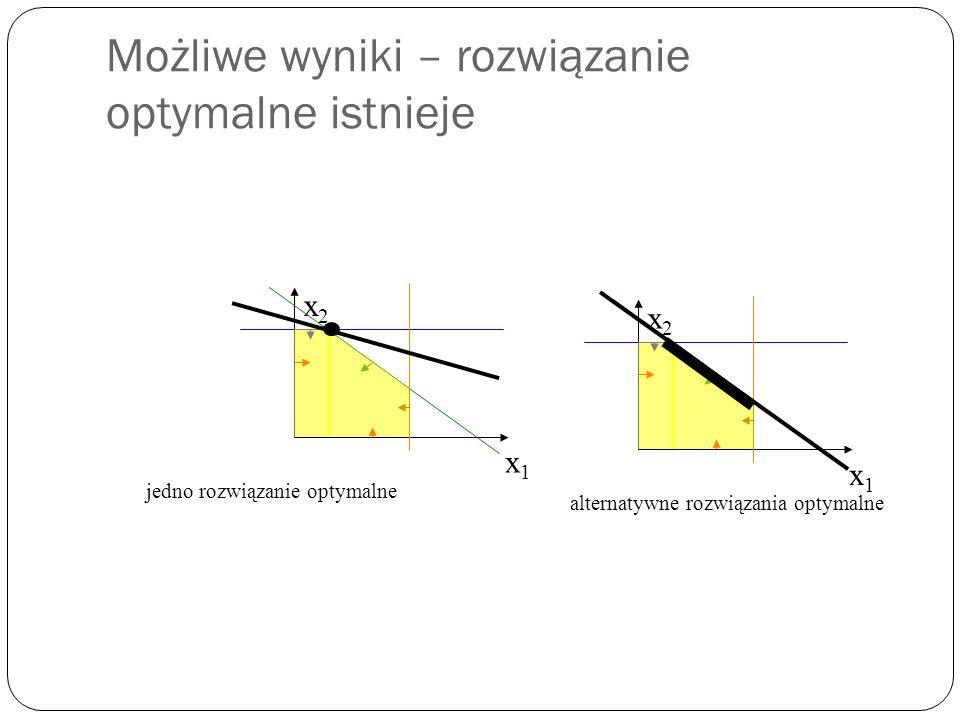 Możliwe wyniki – rozwiązanie optymalne istnieje x1x1 x2x2 x1x1 x2x2 jedno rozwiązanie optymalne alternatywne rozwiązania optymalne