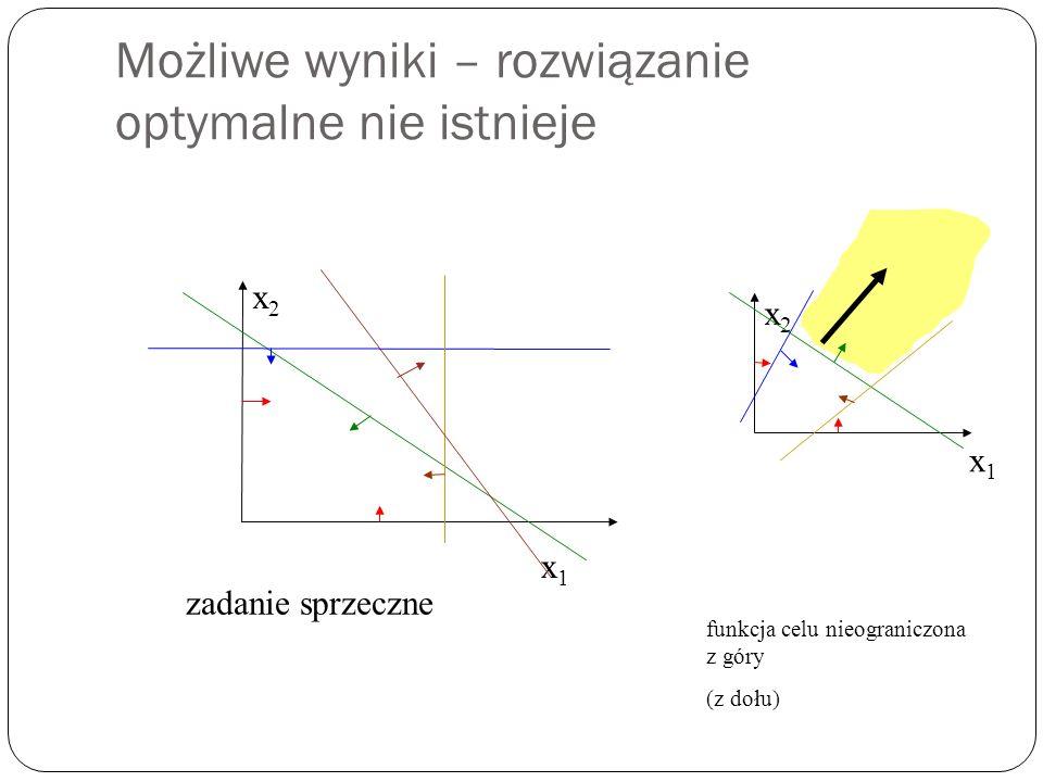 Możliwe wyniki – rozwiązanie optymalne nie istnieje x1x1 x2x2 zadanie sprzeczne x1x1 x2x2 funkcja celu nieograniczona z góry (z dołu)