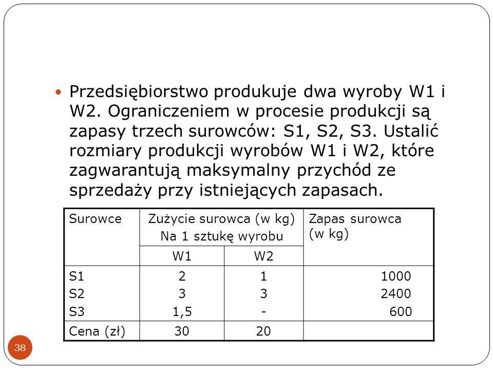 38 Przedsiębiorstwo produkuje dwa wyroby W1 i W2. Ograniczeniem w procesie produkcji są zapasy trzech surowców: S1, S2, S3. Ustalić rozmiary produkcji
