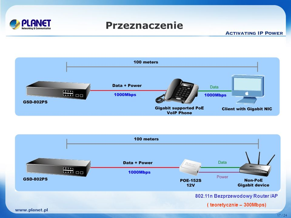 www.planet.pl 17 / 24 Przeznaczenie 802.11n Bezprzewodowy Router /AP ( teoretycznie – 300Mbps)