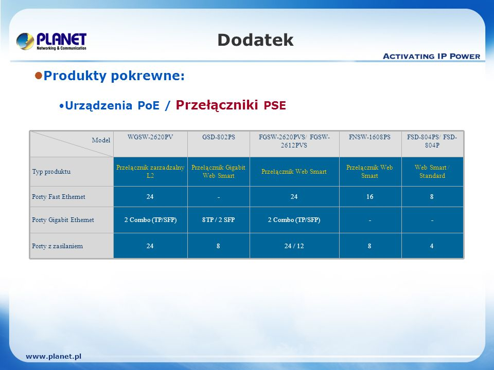 www.planet.pl 8 8TP / 2 SFP - Przełącznik Gigabit Web Smart GSD-802PS 8 - 16 Przełącznik Web Smart FNSW-1608PS 4 - 8 Web Smart / Standard FSD-804PS/ F
