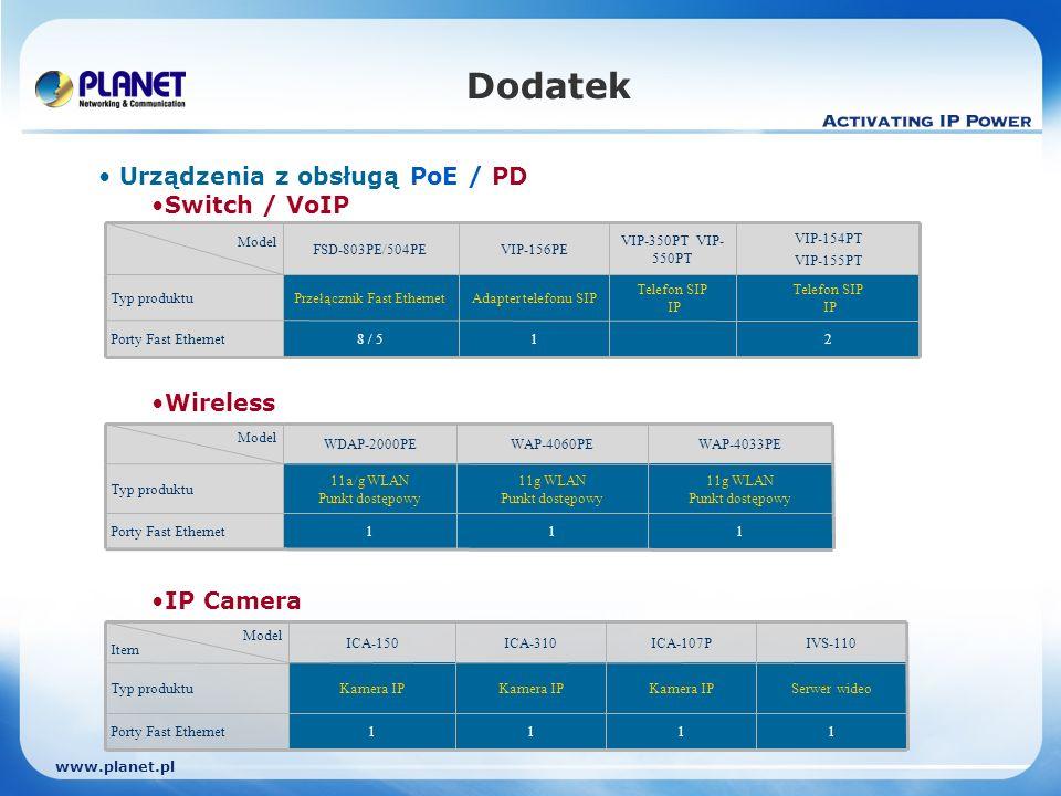 www.planet.pl Telefon SIP IP VIP-350PT VIP- 550PT 2 Telefon SIP IP VIP-154PT VIP-155PT 1 Adapter telefonu SIP VIP-156PE 8 / 5 Przełącznik Fast Ethernet FSD-803PE/504PE Model Typ produktu Porty Fast Ethernet Urządzenia z obsługą PoE / PD Switch / VoIP Wireless IP Camera 1 11a/g WLAN Punkt dostępowy WDAP-2000PE 1 11g WLAN Punkt dostępowy WAP-4033PE 1 11g WLAN Punkt dostępowy WAP-4060PE Model Typ produktu Porty Fast Ethernet Dodatek 1 Serwer wideo IVS-110 1 Kamera IP ICA-150 1 Kamera IP ICA-107P 1 Kamera IP ICA-310 Model Item Typ produktu Porty Fast Ethernet