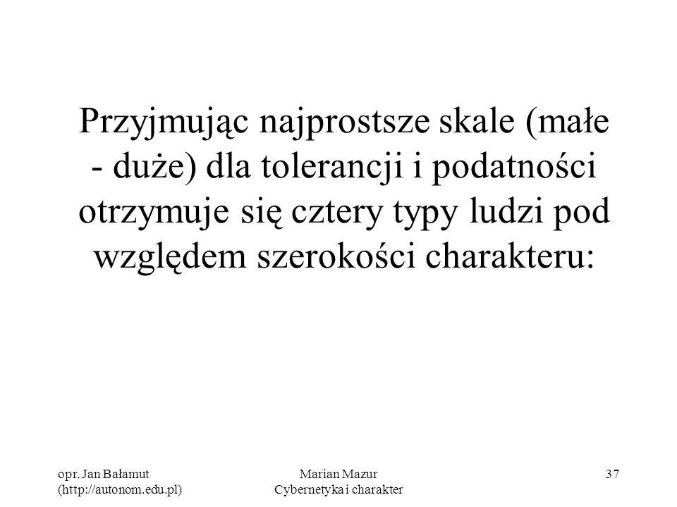 opr. Jan Bałamut (http://autonom.edu.pl) Marian Mazur Cybernetyka i charakter 37 Przyjmując najprostsze skale (małe - duże) dla tolerancji i podatnośc