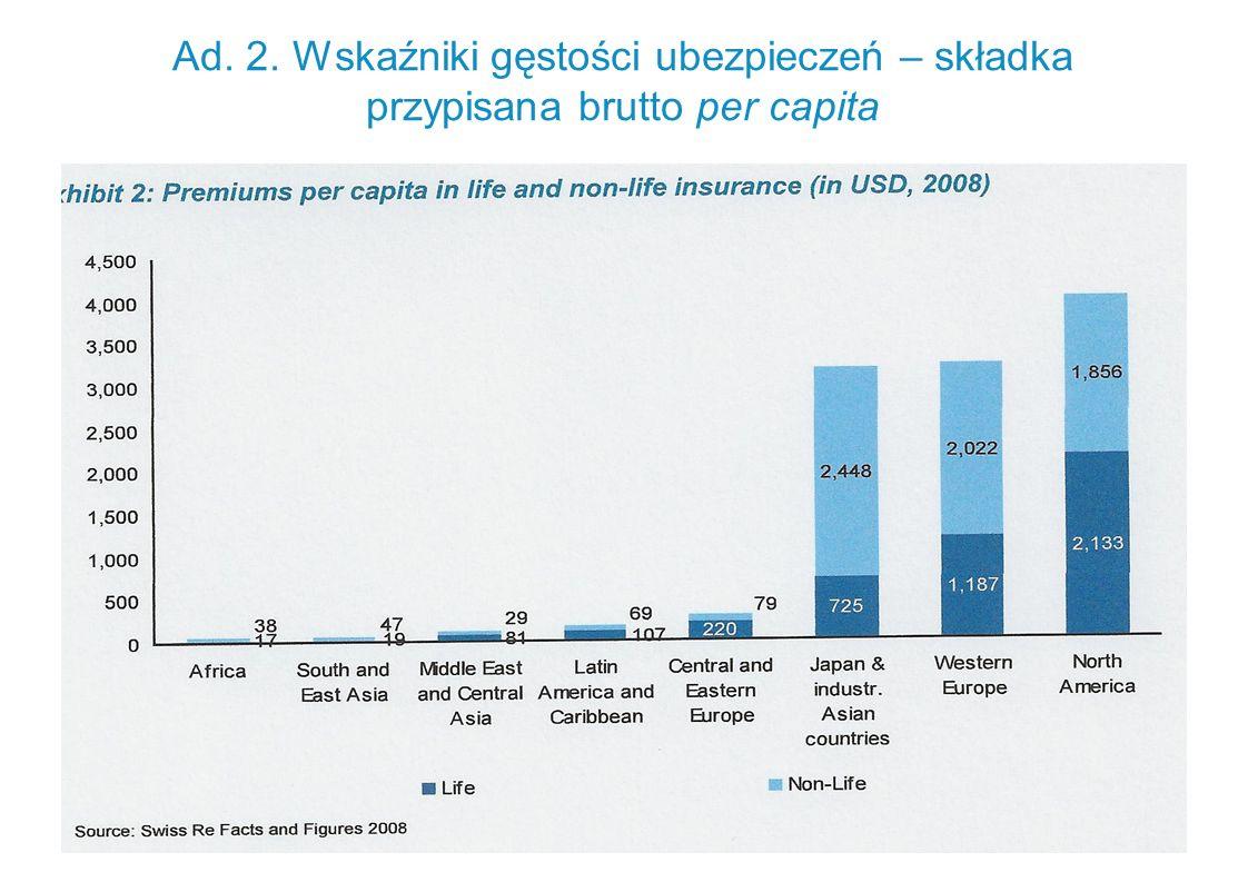 Ad. 2. Wskaźniki gęstości ubezpieczeń – składka przypisana brutto per capita