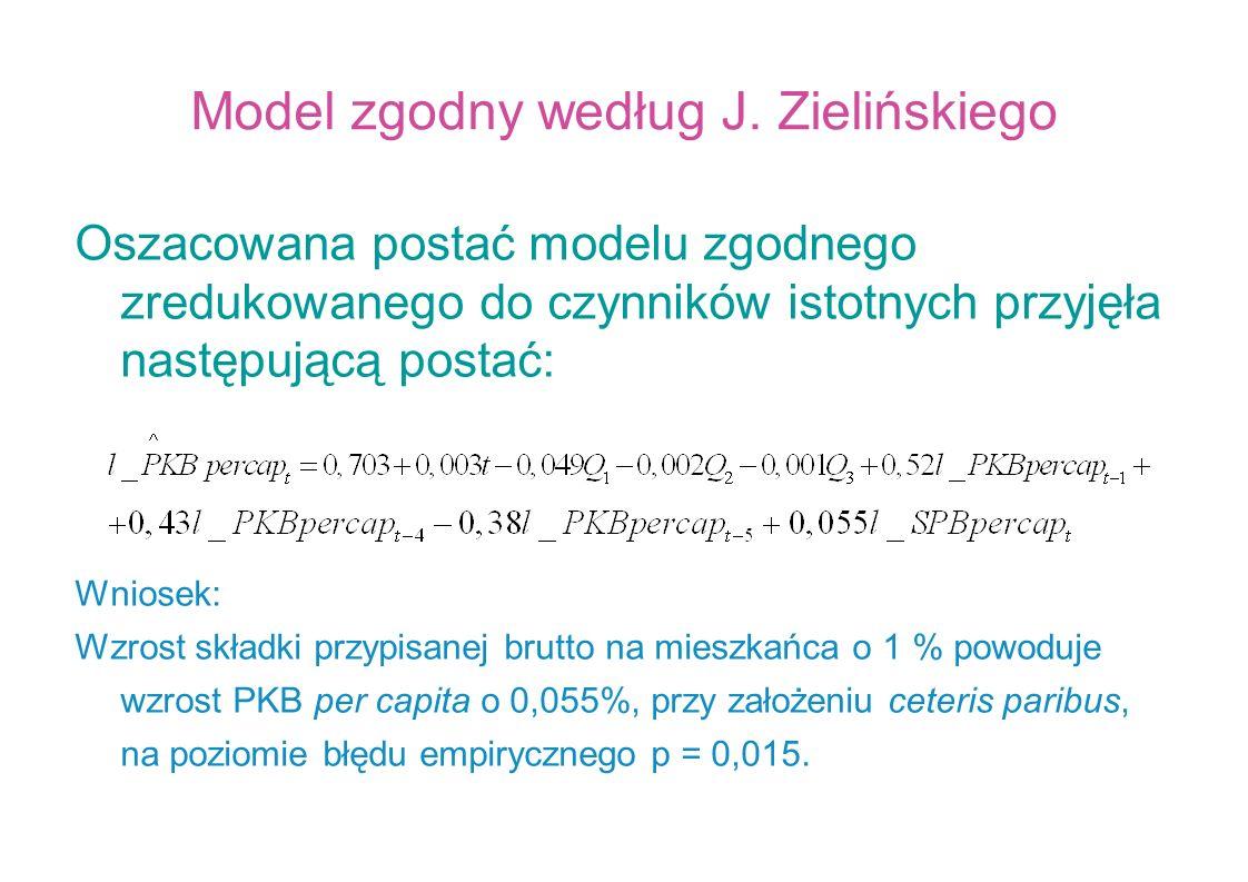 Model zgodny według J. Zielińskiego Oszacowana postać modelu zgodnego zredukowanego do czynników istotnych przyjęła następującą postać: Wniosek: Wzros