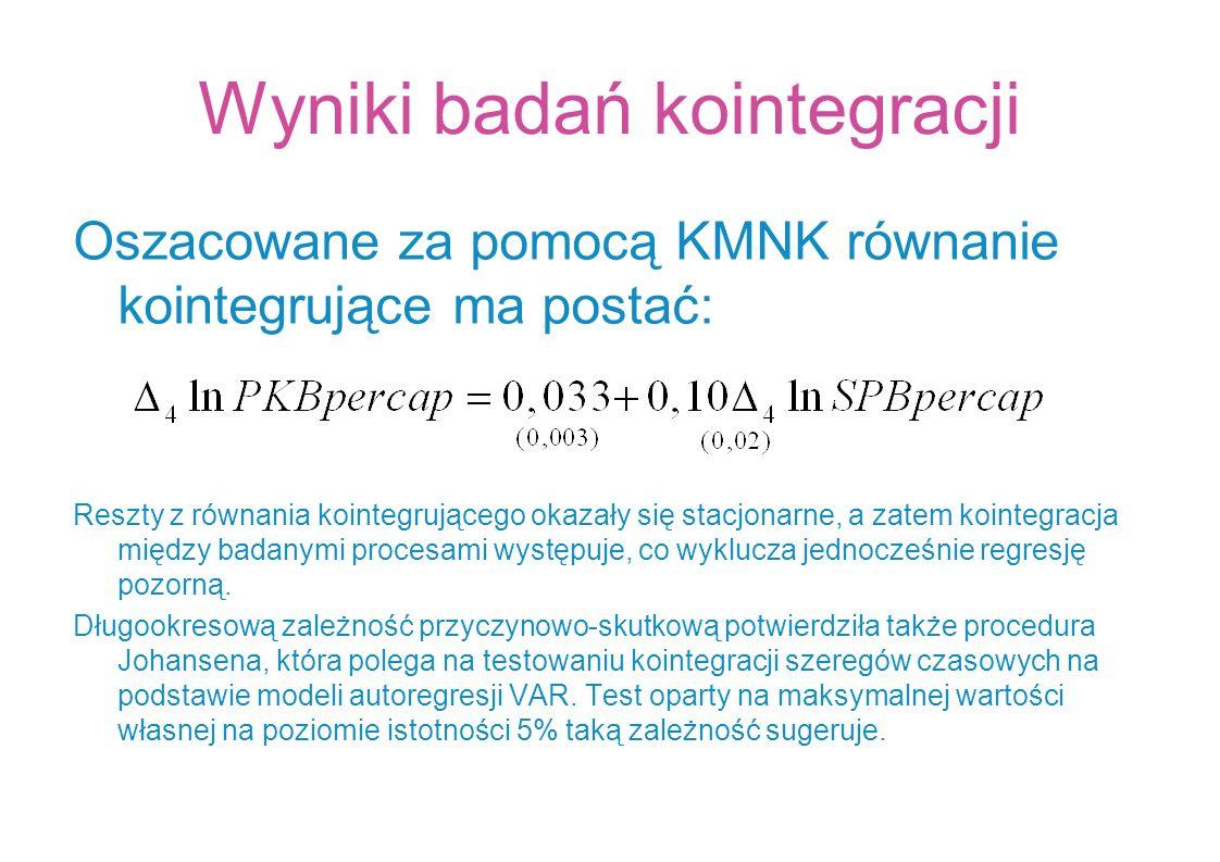 Wyniki badań kointegracji Oszacowane za pomocą KMNK równanie kointegrujące ma postać: Reszty z równania kointegrującego okazały się stacjonarne, a zat