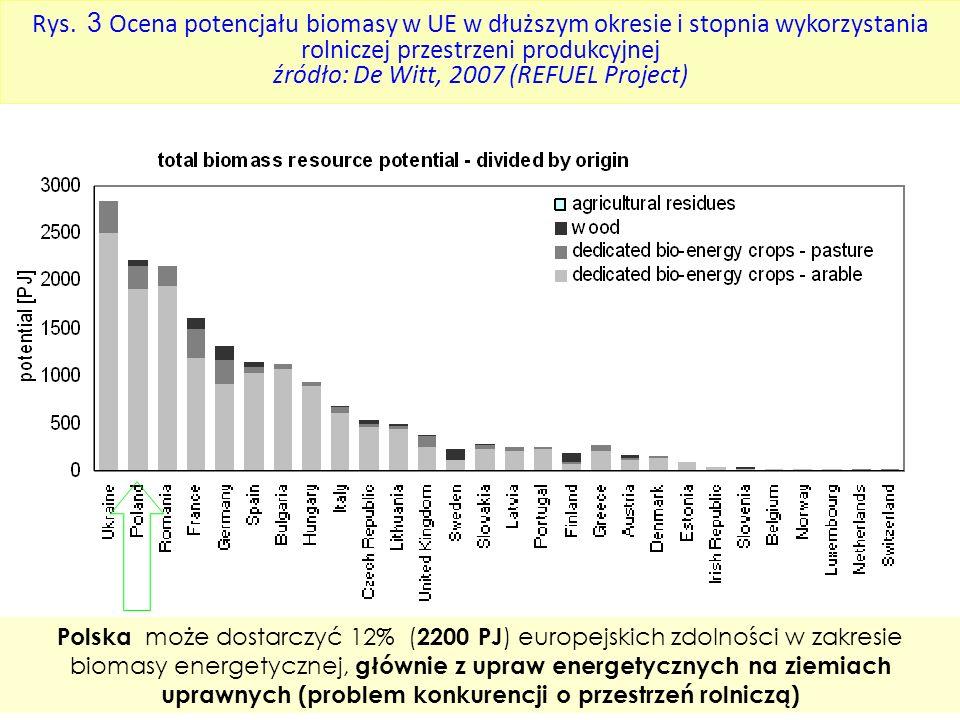 Rys. 3 Ocena potencjału biomasy w UE w dłuższym okresie i stopnia wykorzystania rolniczej przestrzeni produkcyjnej źródło: De Witt, 2007 (REFUEL Proje