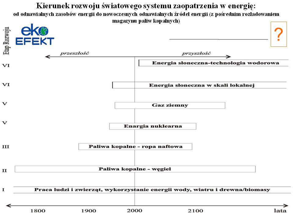 Trzy rodzaje technologii Eksperymentalna – praktycznie w Polsce brak już takich technologii w najważniejszych obszarach wytwórczości, degradacja nauki, pauperyzacja Kluczowa – wdrożona technologia eksperymentalna o dużym znaczeniu gospodarczym, Bazowa – najczęściej importowana do Polski, technologia dojrzała, o wysokiej efektywności, brak konkurencyjności na rynkach obcych W przypadku wszystkich sektorów oze (i gospodarki), praktycznie kupujemy (PL) 100% technologii bazowych, w tym często jako eksperymentalne.