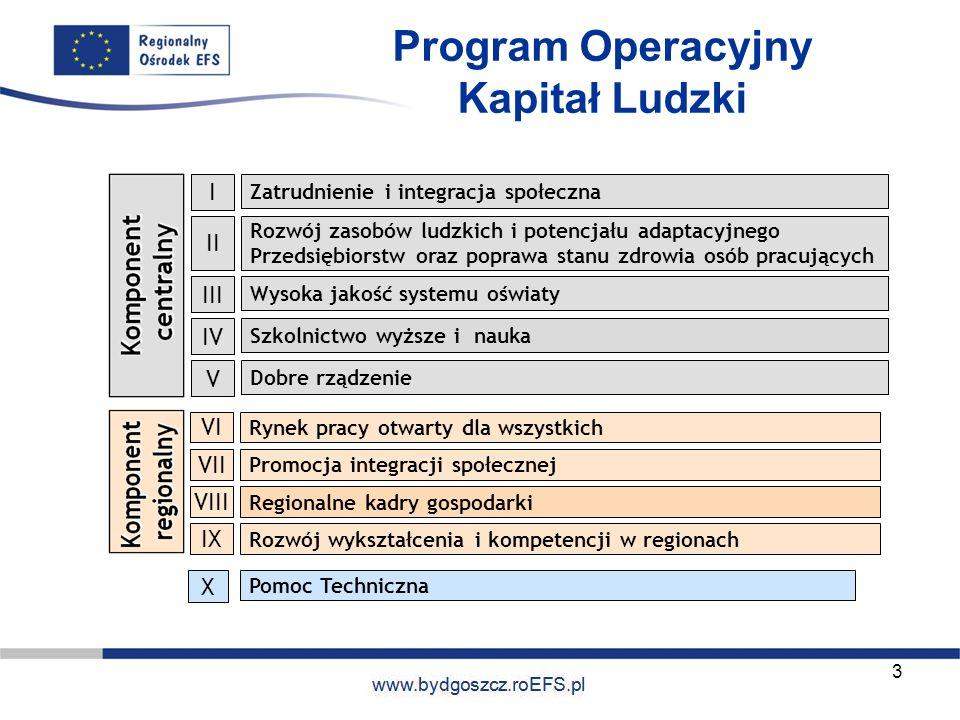 www.miasto.roEFS.pl Program Operacyjny Kapitał Ludzki 3 Zatrudnienie i integracja społeczna I Rozwój zasobów ludzkich i potencjału adaptacyjnego Przed