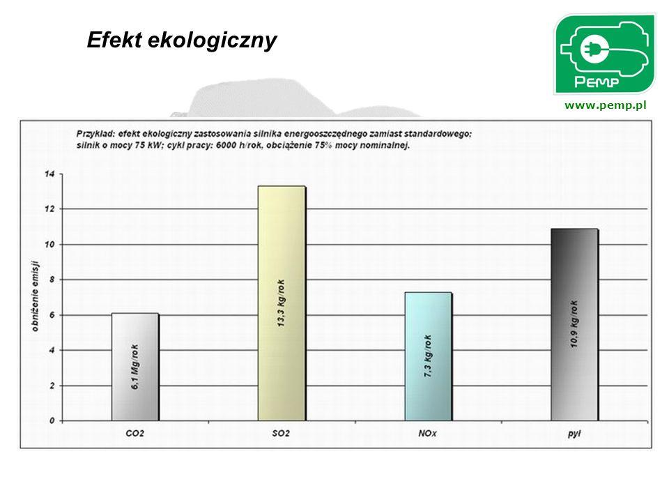 www.pemp.pl W wyniku oszczędności energii elektrycznej w układzie napędowym gdzie zastosowano silnik energooszczędny zamiast standardowego uzyskujemy