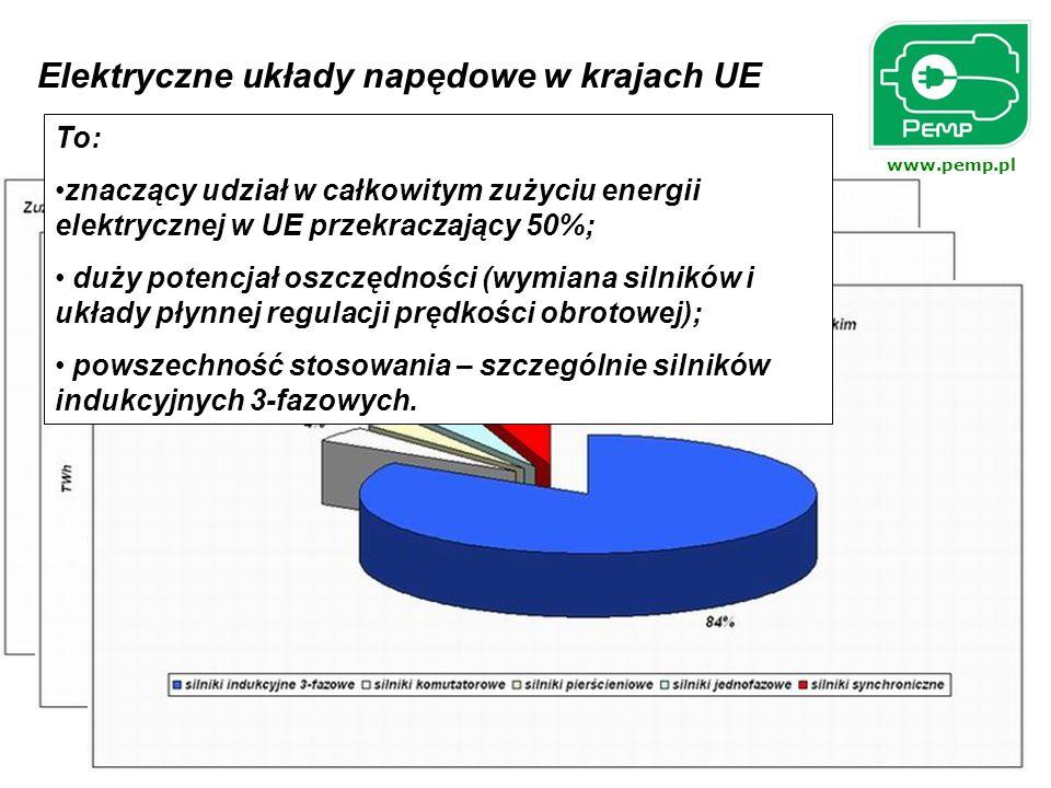www.pemp.pl Elektryczne układy napędowe w krajach UE To: znaczący udział w całkowitym zużyciu energii elektrycznej w UE przekraczający 50%; duży poten