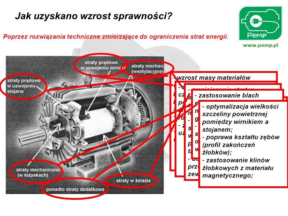 www.pemp.pl Inne zalety uzyskane w wyniku usprawnień technicznych Poza wyższą sprawnością silniki energooszczędne charakteryzują się: - niższymi przyrostami temperatury uzwojenia, łożysk i obudowy (stąd większa odporność na przeciążenia); - cichszą pracą; - obniżonym poziomem drgań; - wyższą trwałością niż silnik standardowy; - niższymi kosztami eksploatacyjnymi; Porównanie sprawności silników standardowych i energooszczędnych