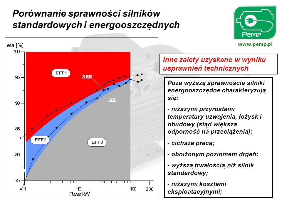 www.pemp.pl Inne zalety uzyskane w wyniku usprawnień technicznych Poza wyższą sprawnością silniki energooszczędne charakteryzują się: - niższymi przyr