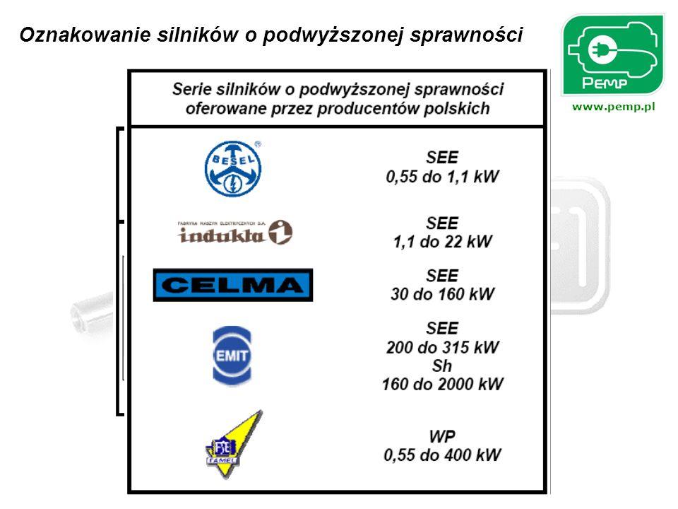 www.pemp.pl Przykład 1 Czas zwrotu nakładów poniesionych na zakup silnika energooszczędnego serii SEE zamiast standardowego serii Sg.