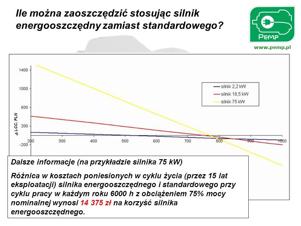 www.pemp.pl Przykład w oparciu o porównanie kosztów ponoszonych w cyklu życia silnika energooszczędnego i standardowego. Analizę LCC dla silnika induk