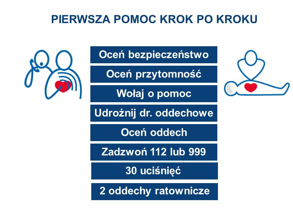 Oceń bezpieczeństwo Oceń przytomność Wołaj o pomoc Udrożnij dr. oddechowe Oceń oddech Zadzwoń 112 lub 999 2 oddechy ratownicze 30 uciśnięć PIERWSZA PO