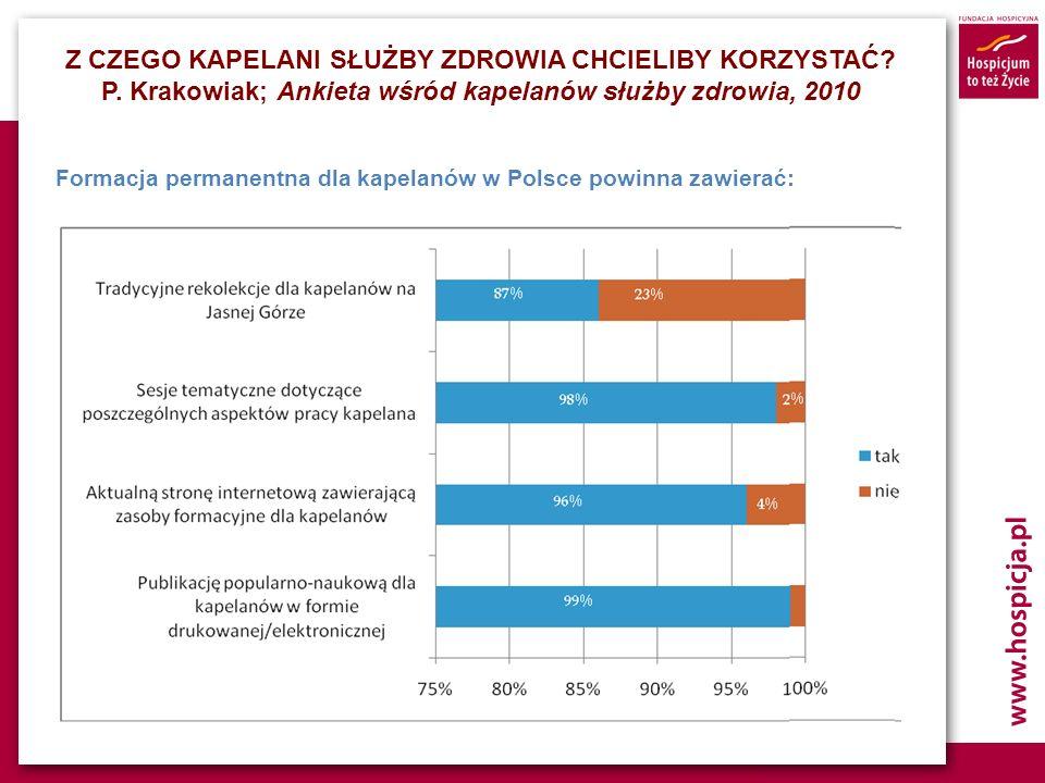 Formacja permanentna dla kapelanów w Polsce powinna zawierać: Z CZEGO KAPELANI SŁUŻBY ZDROWIA CHCIELIBY KORZYSTAĆ? P. Krakowiak; Ankieta wśród kapelan