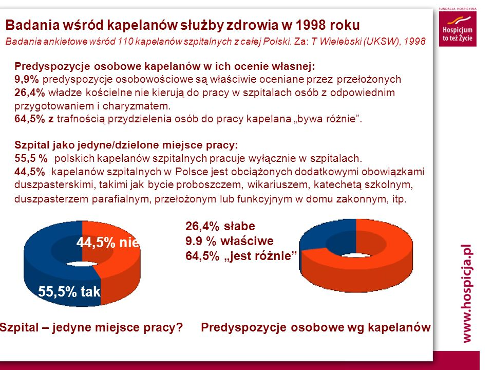 Badania wśród kapelanów służby zdrowia w 1998 roku Badania ankietowe wśród 110 kapelanów szpitalnych z całej Polski. Za: T Wielebski (UKSW), 1998 Pred