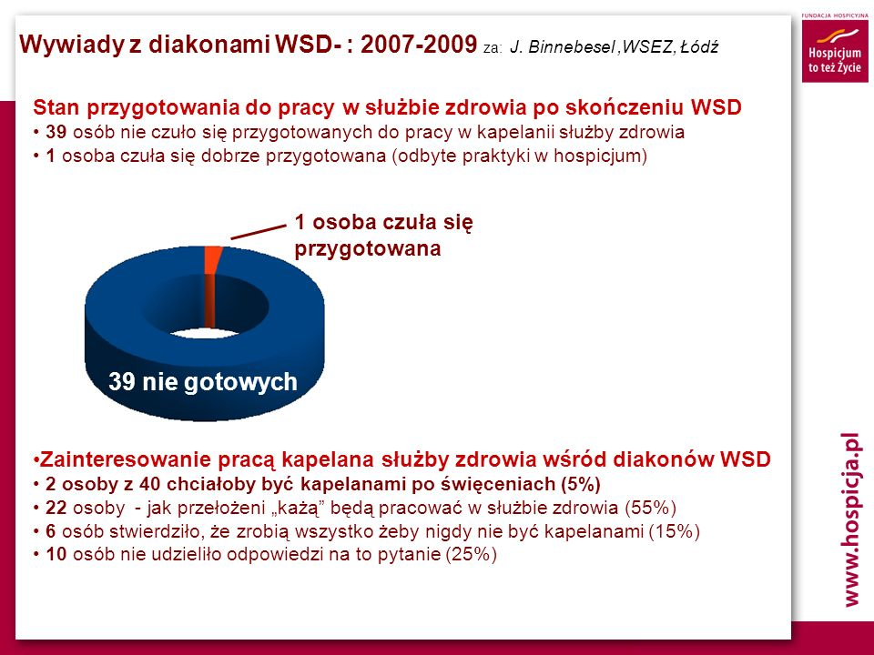 Wywiady z diakonami WSD- : 2007-2009 za: J. Binnebesel,WSEZ, Łódź Stan przygotowania do pracy w służbie zdrowia po skończeniu WSD 39 osób nie czuło si