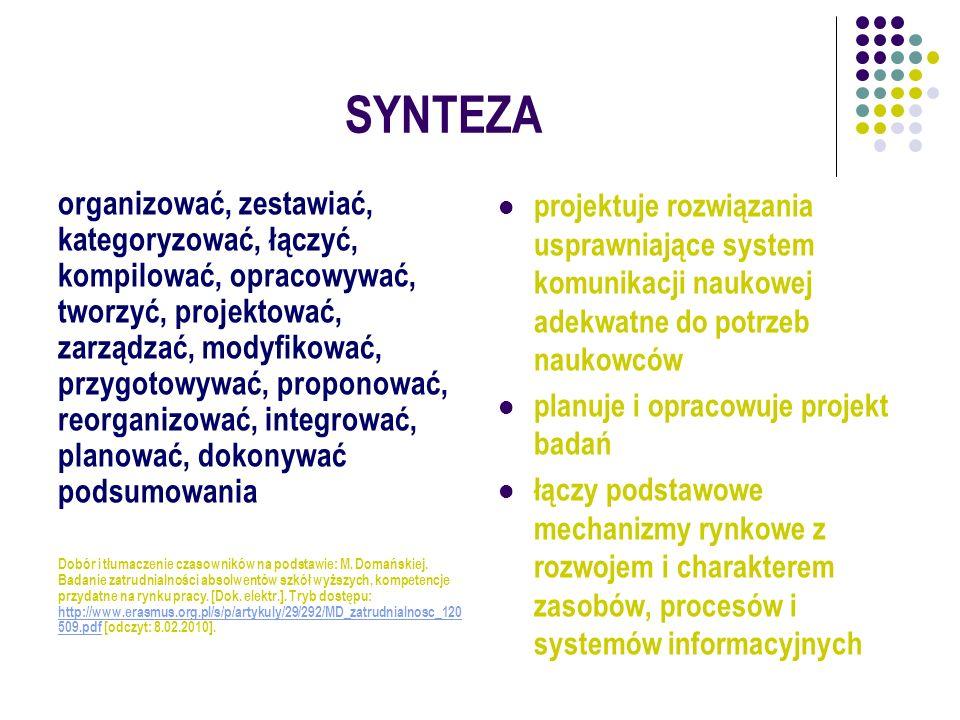 SYNTEZA organizować, zestawiać, kategoryzować, łączyć, kompilować, opracowywać, tworzyć, projektować, zarządzać, modyfikować, przygotowywać, proponowa
