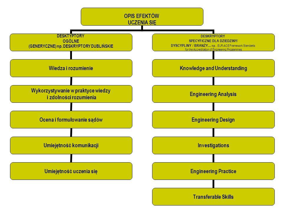 OPIS EFEKTÓW UCZENIA SIĘ DESKTYPTORY OGÓLNE (GENERYCZNE) np. DESKRYPTORY DUBLIŃSKIE Wiedza i rozumienie Wykorzystywanie w praktyce wiedzy i zdolności