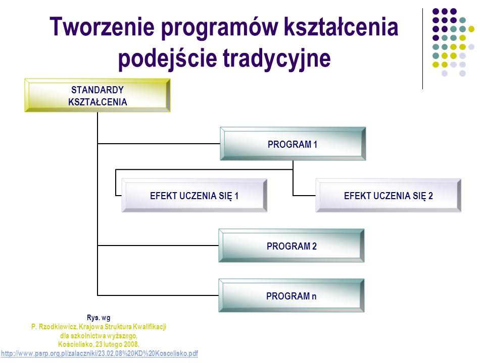 Tworzenie programów kształcenia podejście tradycyjne STANDARDY KSZTAŁCENIA PROGRAM 1 EFEKT UCZENIA SIĘ 1 EFEKT UCZENIA SIĘ 2 PROGRAM 2 PROGRAM n Rys.