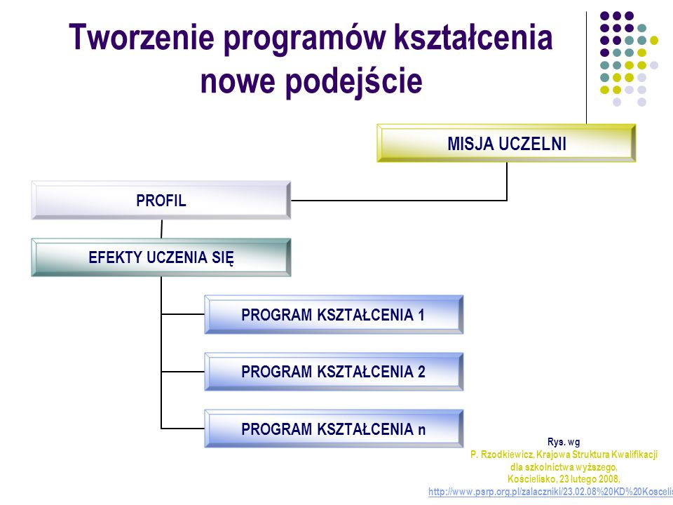 Tworzenie programów kształcenia nowe podejście MISJA UCZELNI PROFIL EFEKTY UCZENIA SIĘ PROGRAM KSZTAŁCENIA 1 PROGRAM KSZTAŁCENIA 2 PROGRAM KSZTAŁCENIA