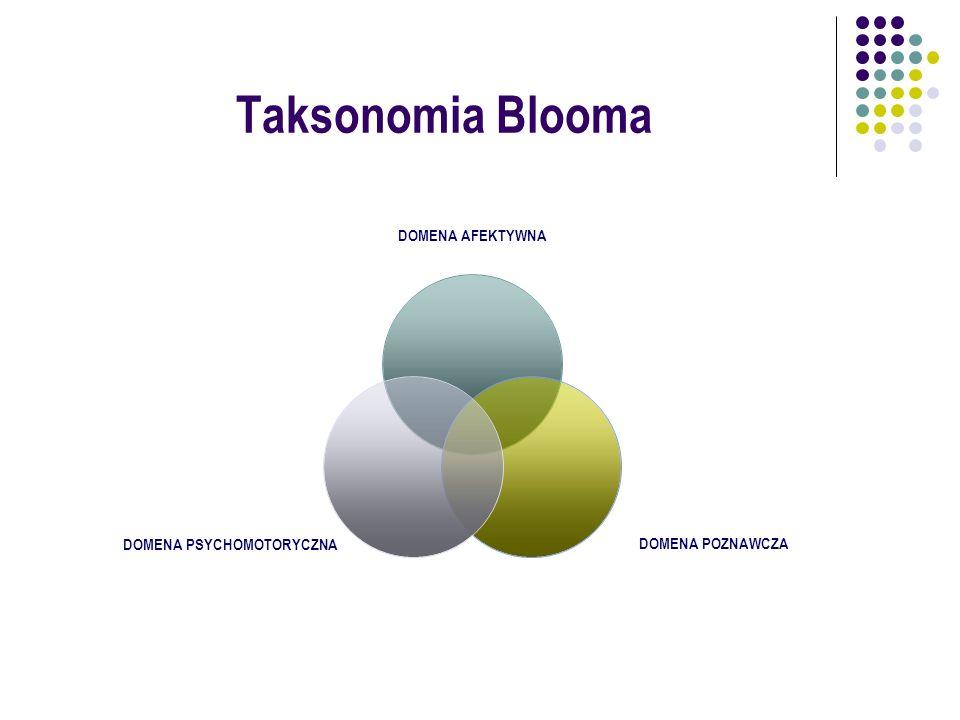 Taksonomia Blooma DOMENA AFEKTYWNA DOMENA POZNAWCZA DOMENA PSYCHOMOTORYCZNA