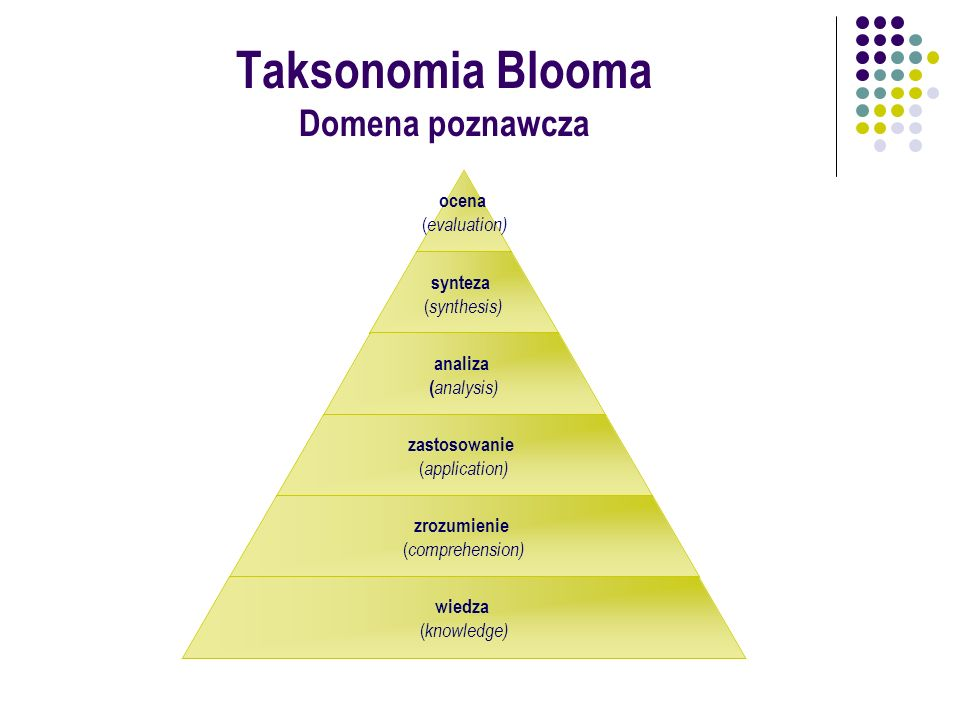 ocena ( evaluation) synteza ( synthesis) analiza ( analysis) zastosowanie ( application) zrozumienie ( comprehension) wiedza ( knowledge) Taksonomia B