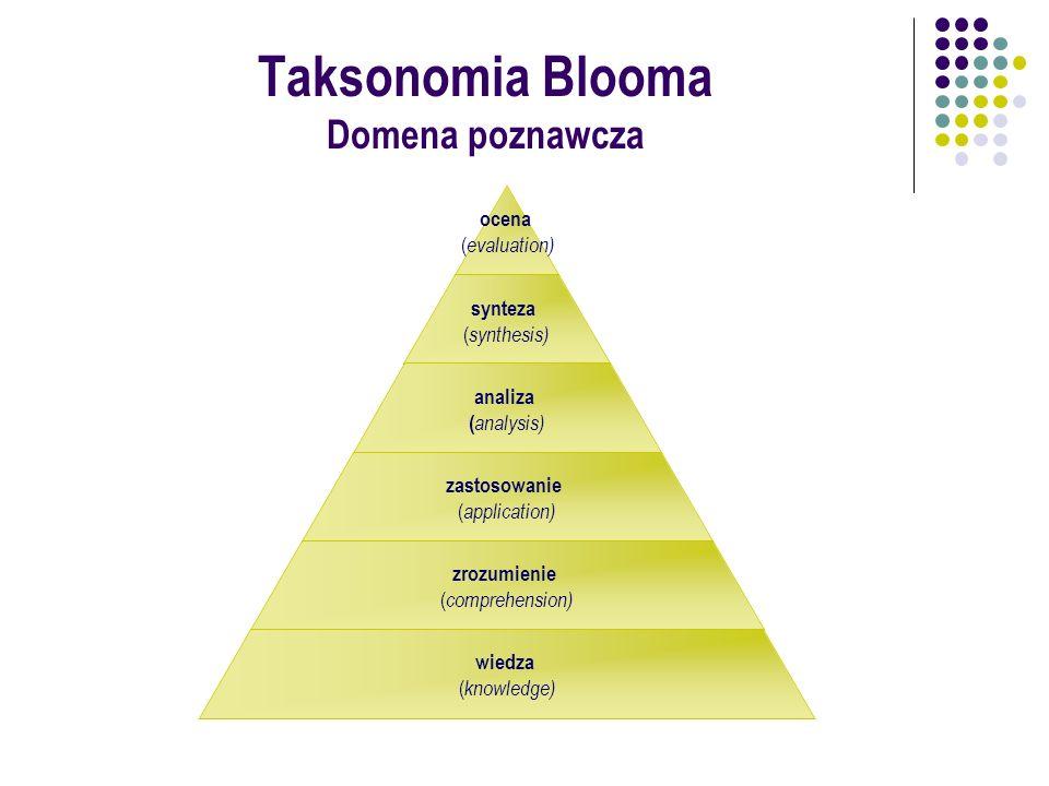 Taksonomia Blooma Domena afektywna (postawy i uczucia) charakteryzowanie ( characterisation ) organizowanie ( organisation ) wartościowanie ( valuing ) odpowiadanie ( responding ) otrzymywanie ( receiving )