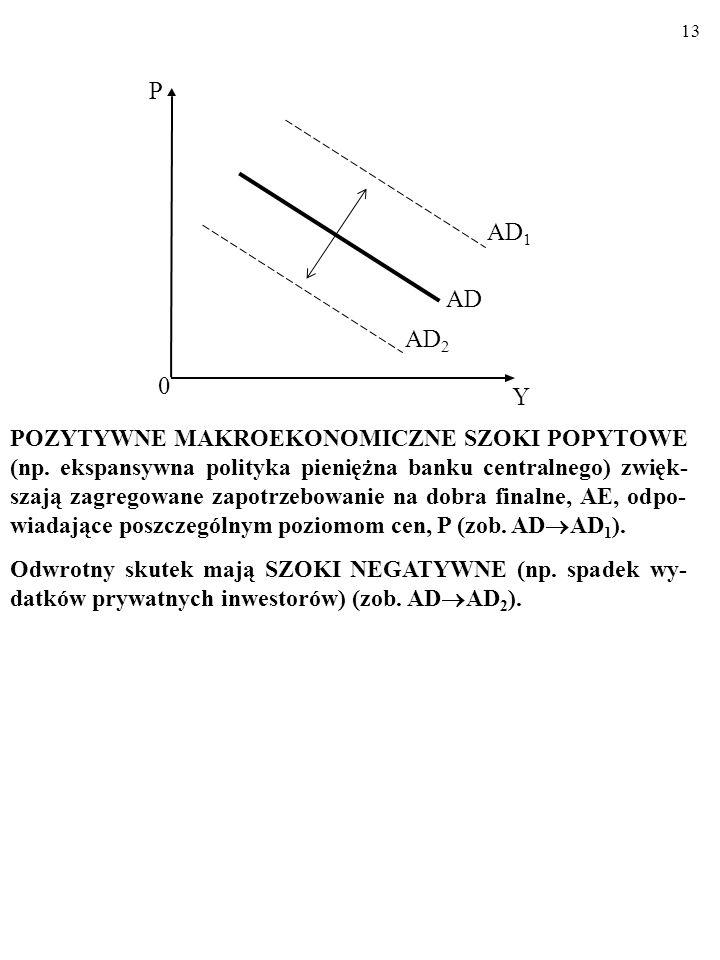 12 WYPIERANIE: G AE PL Y M D i C +I AE PL. Rosnące wydatki publiczne (G ) zastępują wydatki prywatne (C +I ). W efekcie zagregowane wydatki, AE PL, zm