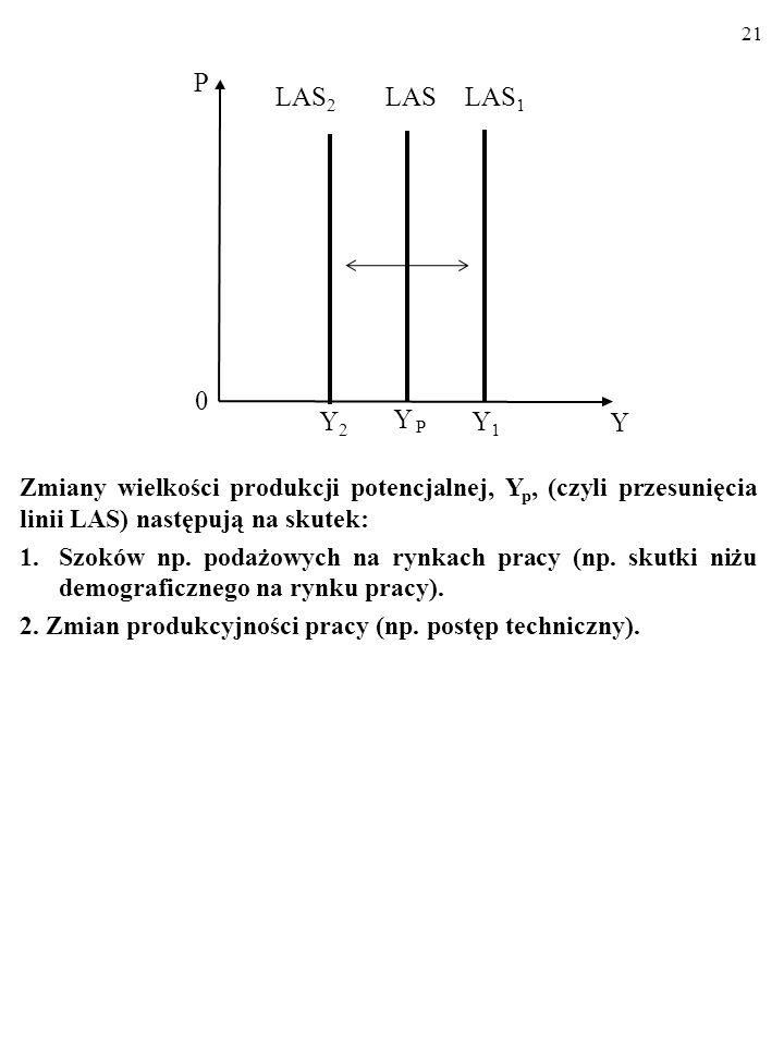 20 W długim okresie linia podaży zagregowanej, LAS, przebiega pio- nowo. Zmiany poziomu cen, P, nie wpływają na wielkość produkcji potencjalnej, Y P.