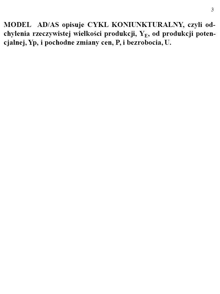 23 a) Narysuj długookresową linię podaży zagregowanej, LAS, w gos- podarce.