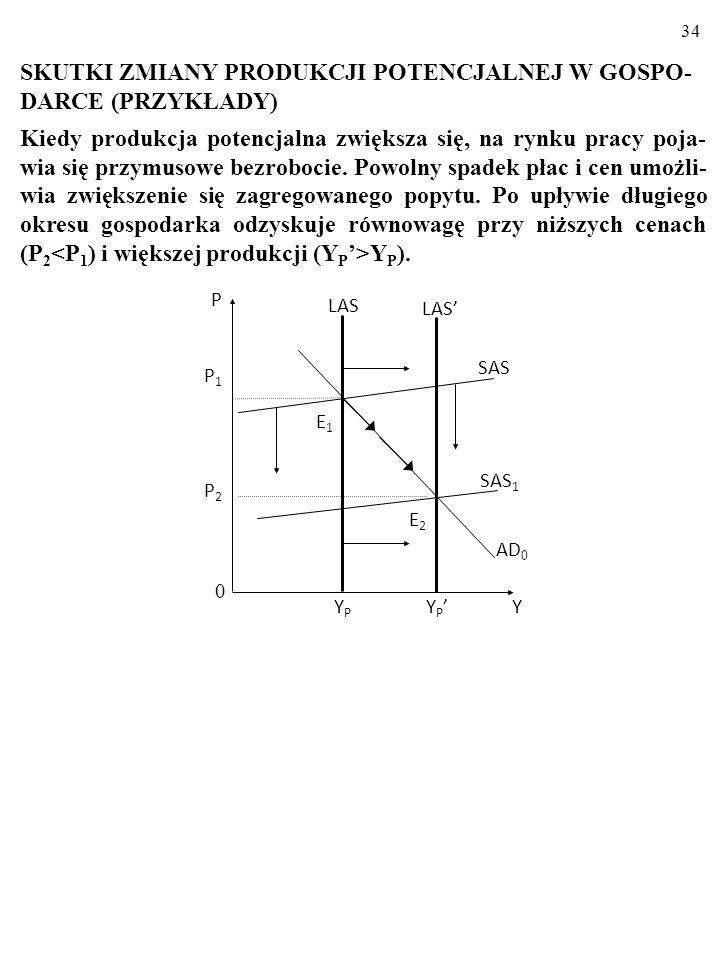 33 A oto skutki pozytywnego makroekonomicznego szoku podażo- wego. YPYP LAS AD E0E0 E1E1 SAS 1 SAS 0 0 Y P P0P0 P1P1 Y1Y1