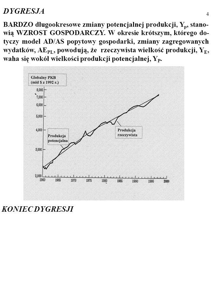 3 MODEL AD/AS opisuje CYKL KONIUNKTURALNY, czyli od- chylenia rzeczywistej wielkości produkcji, Y E, od produkcji poten- cjalnej, Yp, i pochodne zmian