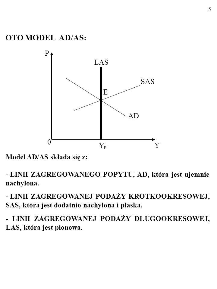15 Linia SAS ilustruje dotyczącą krótkiego okresu prostą zależność średniego poziomu cen w gospodarce, P, i wielkości produkcji Y.