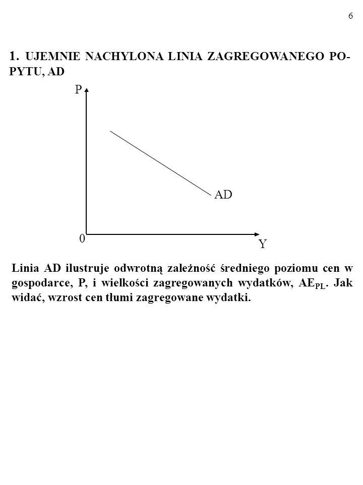 5 OTO MODEL AD/AS: Y P LAS AD E SAS 0 Y P Model AD/AS składa się z: - LINII ZAGREGOWANEGO POPYTU, AD, która jest ujemnie nachylona. - LINII ZAGREGOWAN