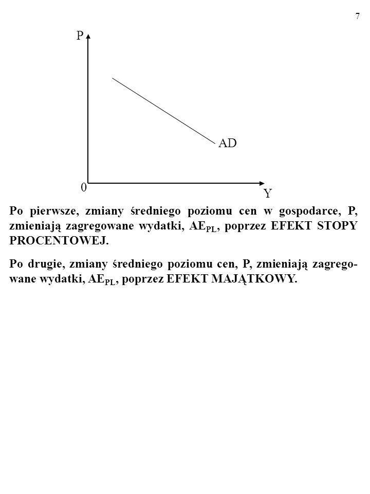 6 1. UJEMNIE NACHYLONA LINIA ZAGREGOWANEGO PO- PYTU, AD Linia AD ilustruje odwrotną zależność średniego poziomu cen w gospodarce, P, i wielkości zagre